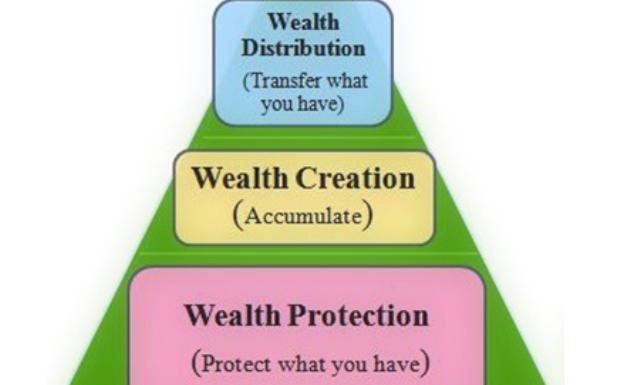 Financial Planning Pyramid