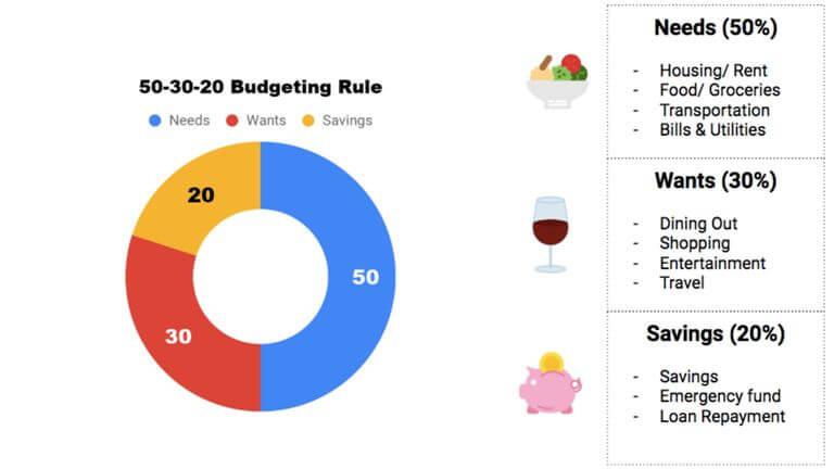 50-30-20 Buget Chart