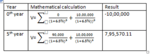 mathematical calculation of interest on fixed deposit