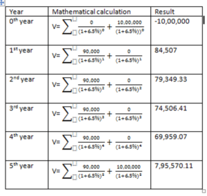 mathmatical calculation of value fixed deposit