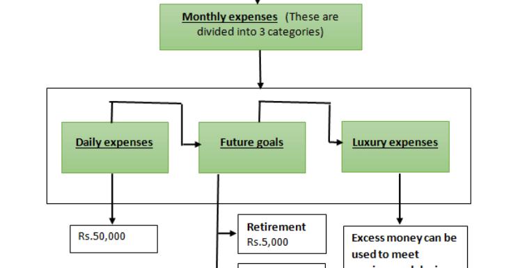 How to stop overspending money? [Financial Calculator]