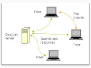 P2P Centralized Directory