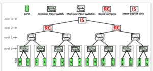 P2P Exploiting heterogeneity